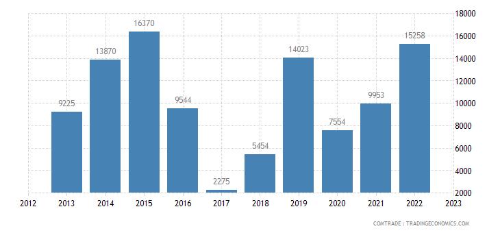 bosnia herzegovina imports brazil gaskets joints metal sheeting