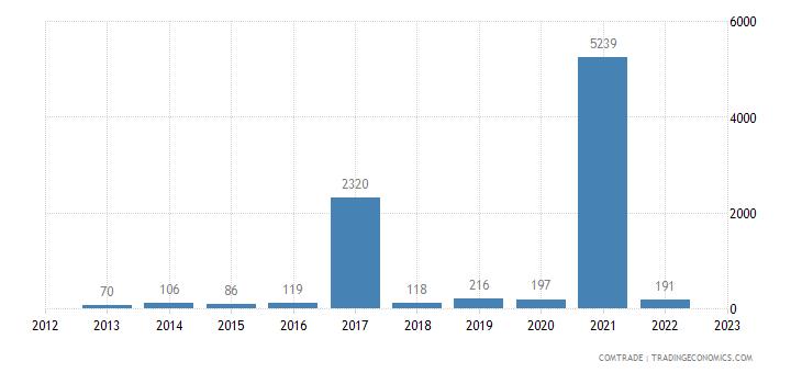 bosnia herzegovina imports brazil mate