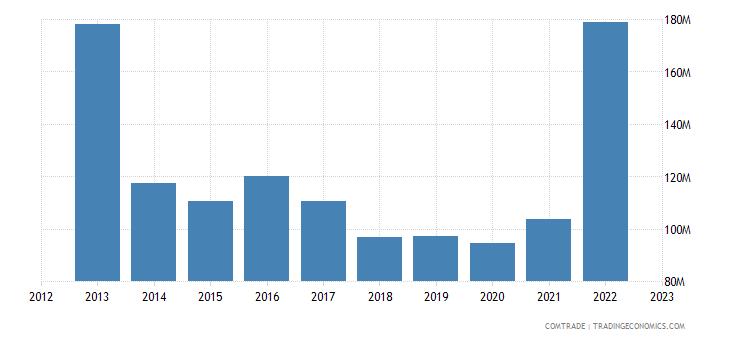 bosnia herzegovina imports brazil