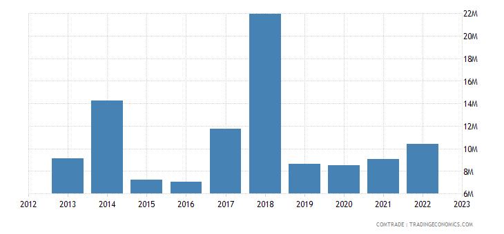 bosnia herzegovina imports canada
