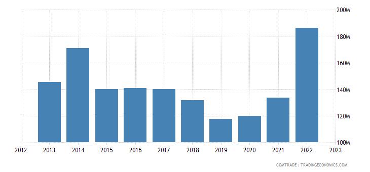 bosnia herzegovina imports cereals