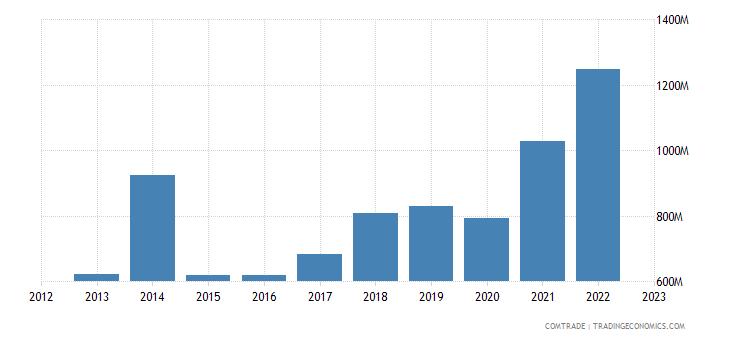bosnia herzegovina imports china