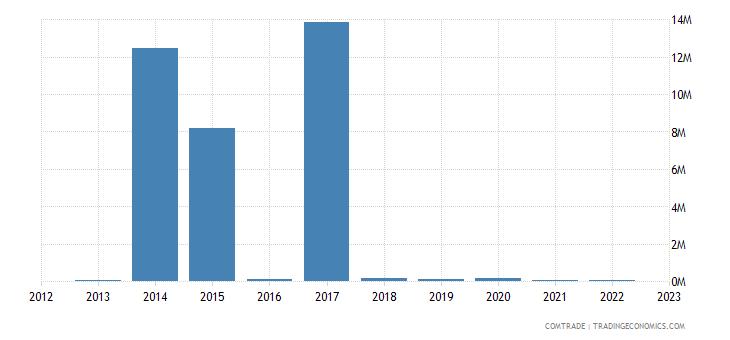 bosnia herzegovina imports cuba