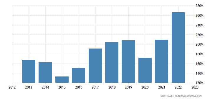 bosnia herzegovina imports czech republic