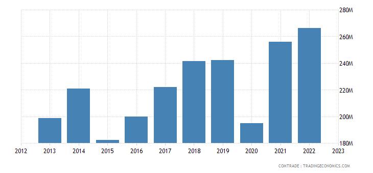 bosnia herzegovina imports france