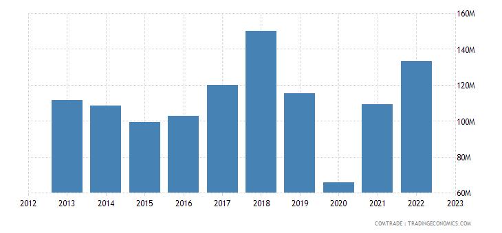 bosnia herzegovina imports greece