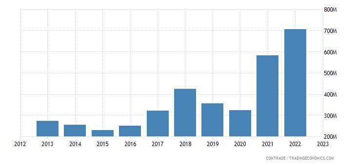 bosnia herzegovina imports iron steel