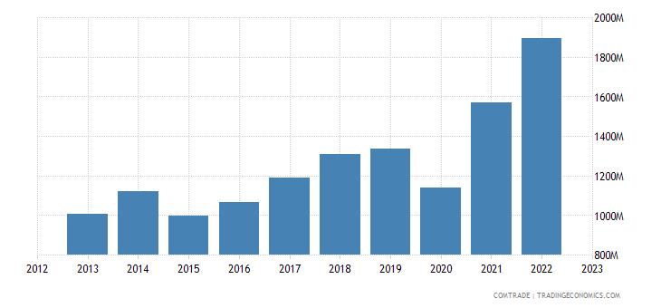 bosnia herzegovina imports italy
