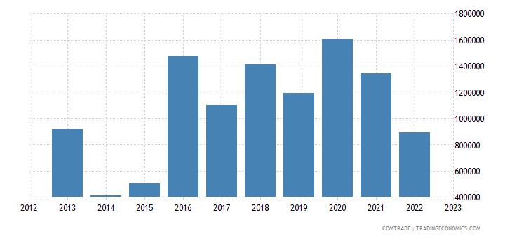bosnia herzegovina imports jordan