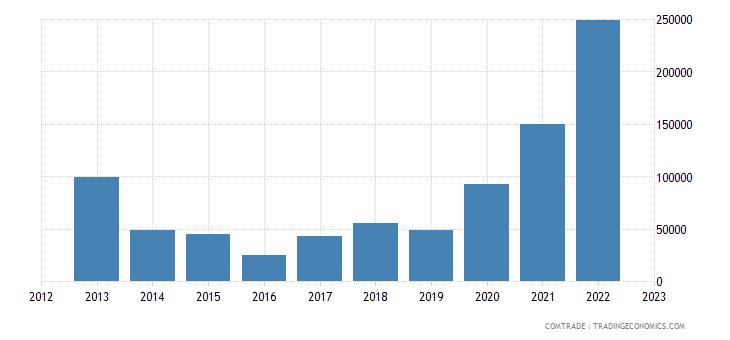 bosnia herzegovina imports laos