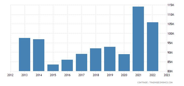 bosnia herzegovina imports macedonia