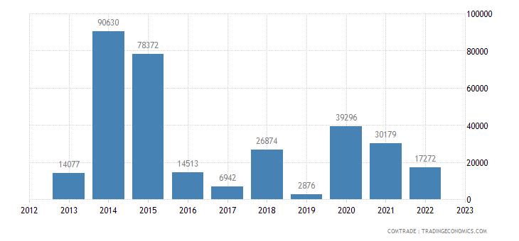 bosnia herzegovina imports mauritania