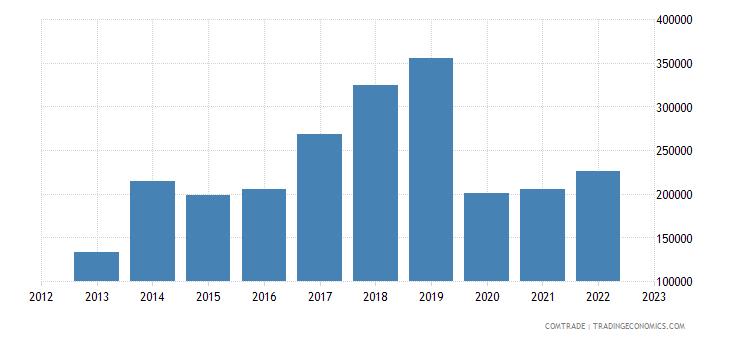 bosnia herzegovina imports mauritius