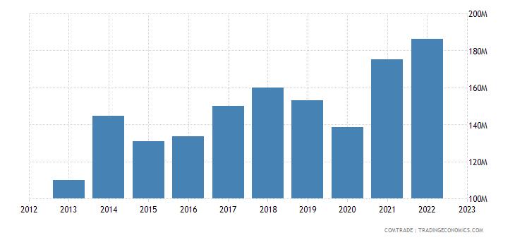 bosnia herzegovina imports netherlands