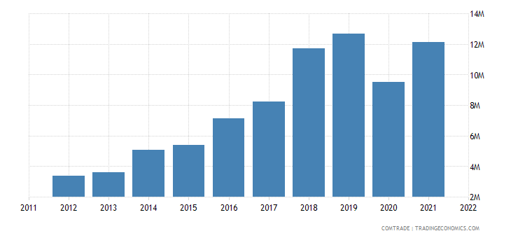 bosnia herzegovina imports norway