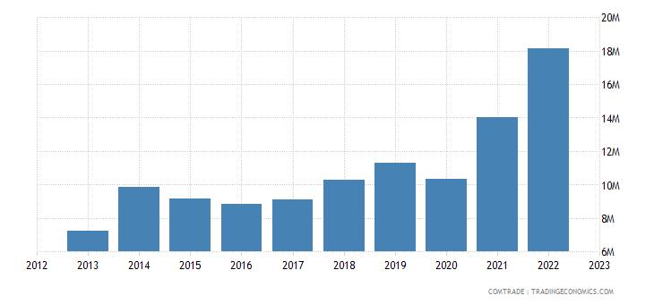 bosnia herzegovina imports pakistan