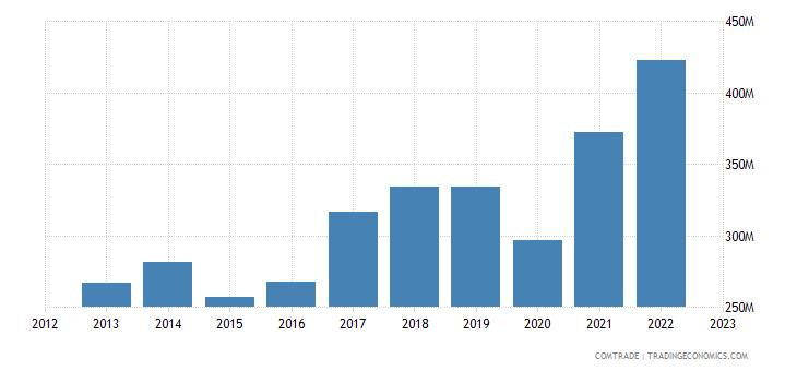 bosnia herzegovina imports poland