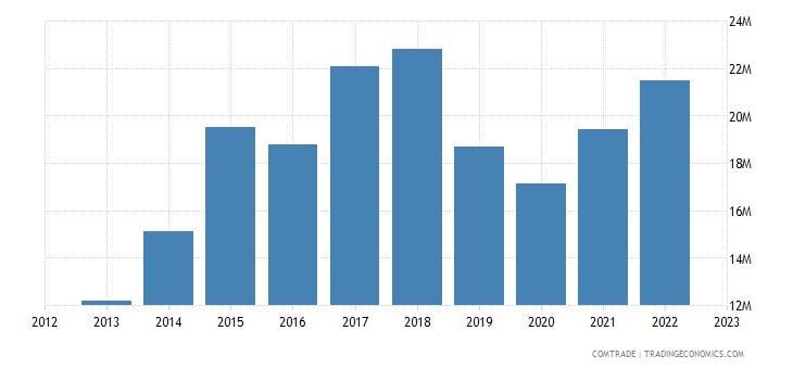 bosnia herzegovina imports portugal
