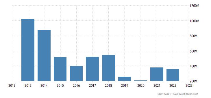 bosnia herzegovina imports russia