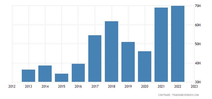 bosnia herzegovina imports serbia articles iron steel