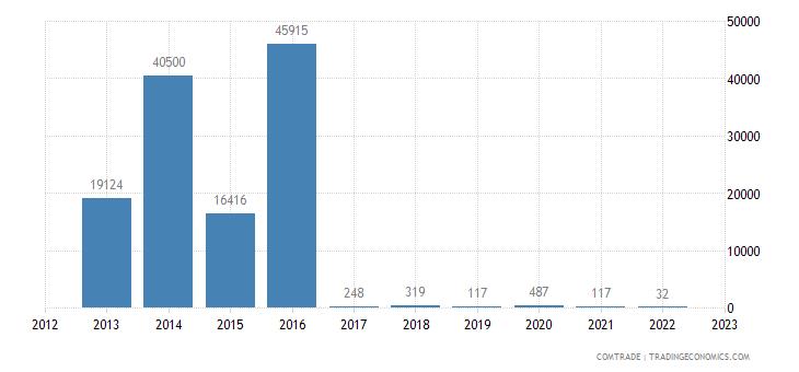 bosnia herzegovina imports seychelles