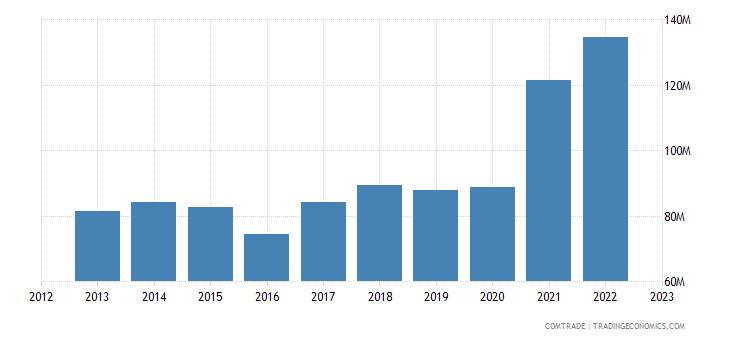 bosnia herzegovina imports slovakia