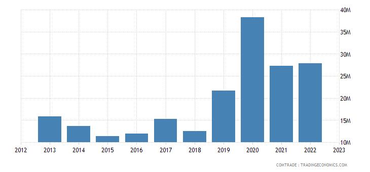 bosnia herzegovina imports slovenia aluminum