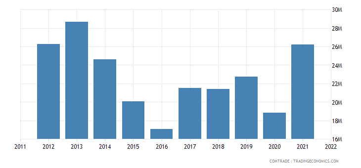 bosnia herzegovina imports slovenia iron steel