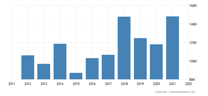 bosnia herzegovina imports spain