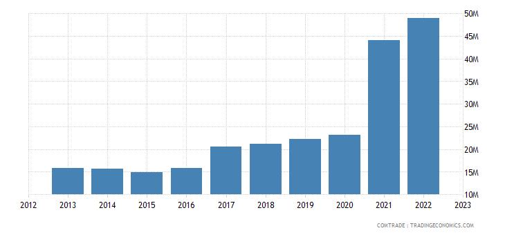 bosnia herzegovina imports turkey articles iron steel