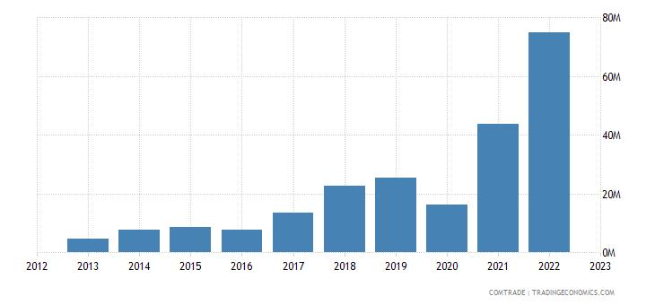 bosnia herzegovina imports turkey iron steel