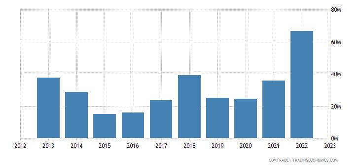 bosnia herzegovina imports ukraine