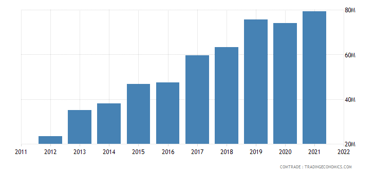 bosnia herzegovina imports vietnam