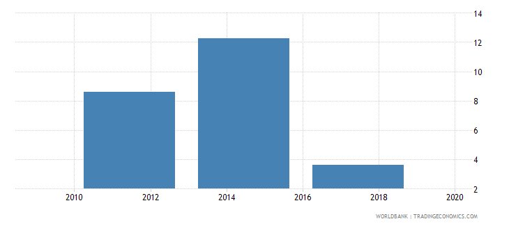 botswana account used to receive government payments percent age 15 wb data