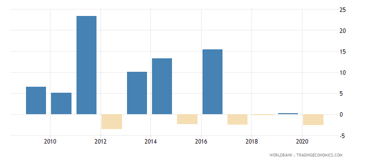 botswana adjusted net national income annual percent growth wb data