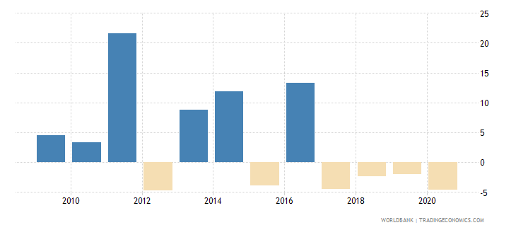 botswana adjusted net national income per capita annual percent growth wb data