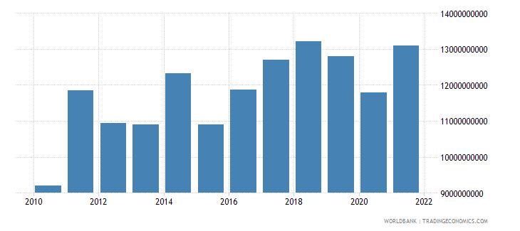 botswana adjusted net national income us dollar wb data