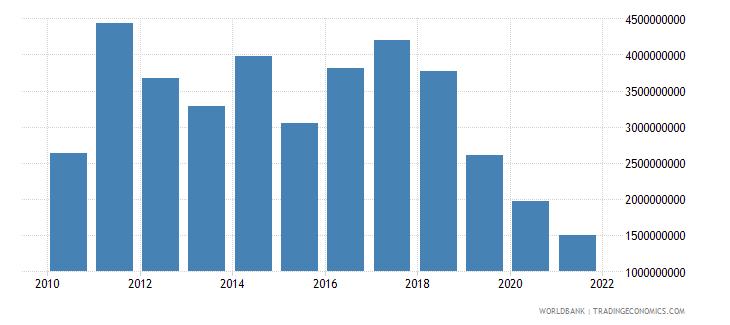botswana adjusted net savings excluding particulate emission damage us dollar wb data