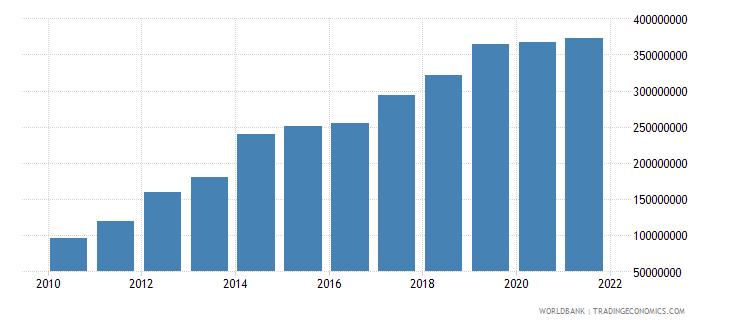 botswana adjusted savings carbon dioxide damage us dollar wb data