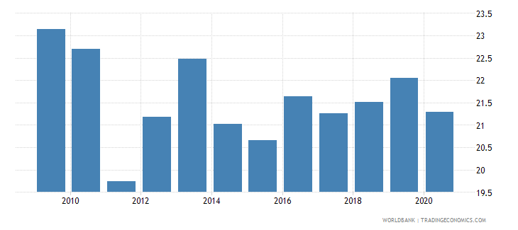 botswana adjusted savings consumption of fixed capital percent of gni wb data