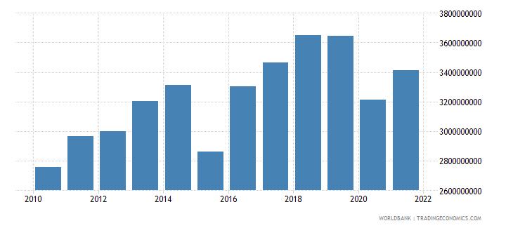 botswana adjusted savings consumption of fixed capital us dollar wb data