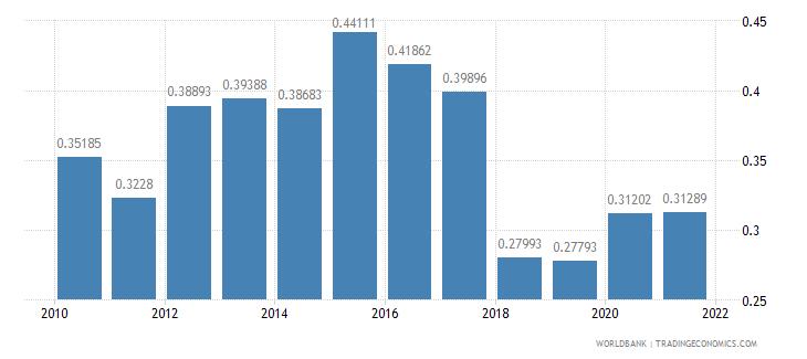 botswana adjusted savings net forest depletion percent of gni wb data
