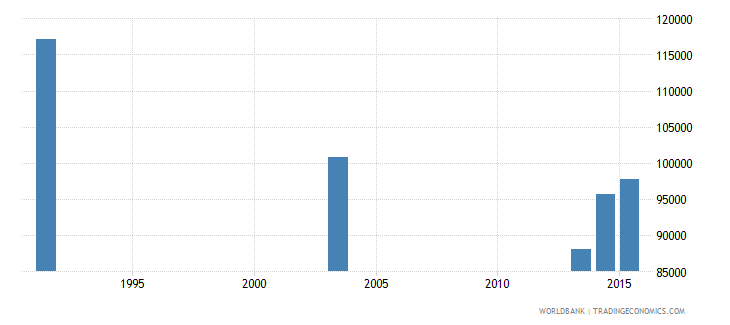 botswana adult illiterate population 15 years male number wb data