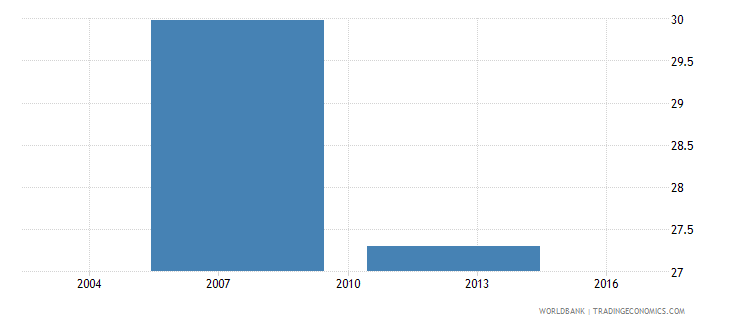 botswana africa dataset average size of classes in primary schools number of pupils wb data
