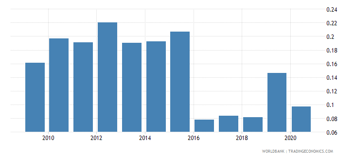 botswana agricultural raw materials exports percent of merchandise exports wb data