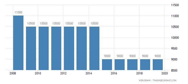 botswana armed forces personnel total wb data