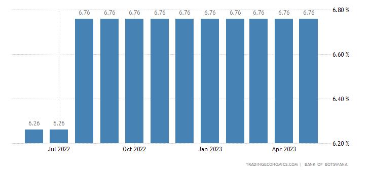 Botswana Bank Lending Rate