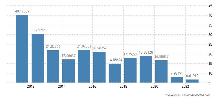 botswana bank liquid reserves to bank assets ratio percent wb data