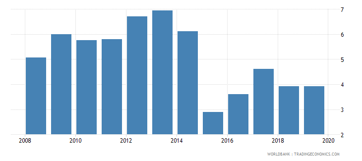 botswana bank net interest margin percent wb data