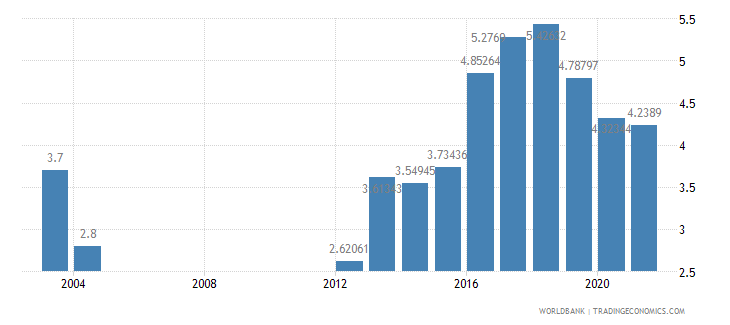 botswana bank nonperfoming loans to total gross loans percent wb data
